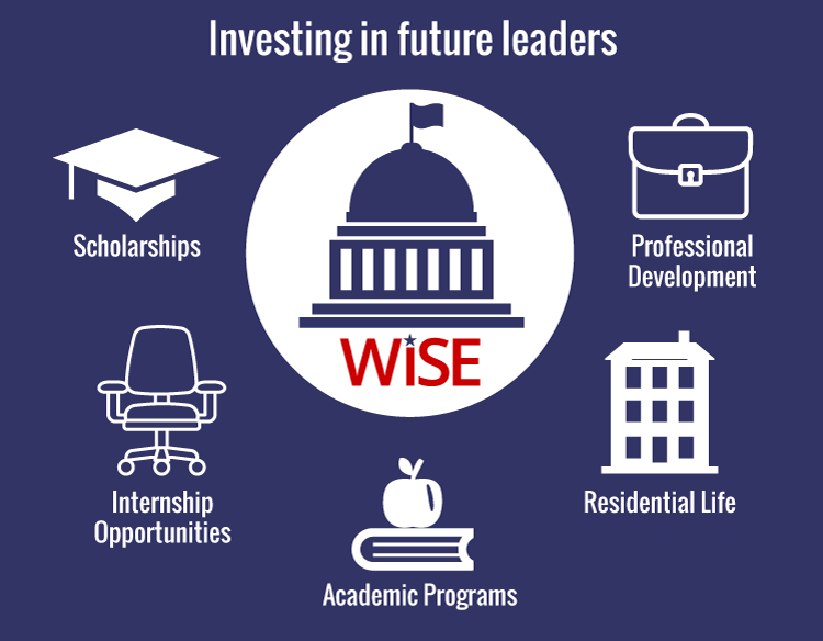 Investing-Diagram Internships DC